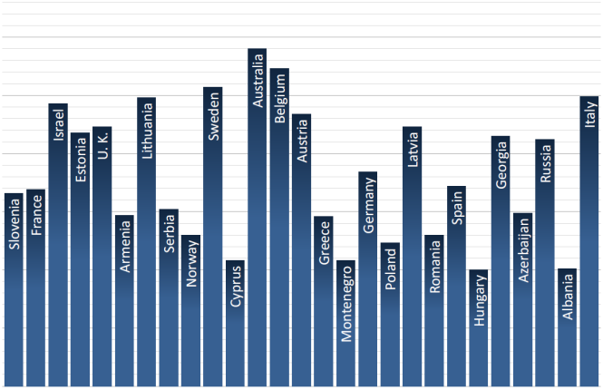 Eurovision total scores